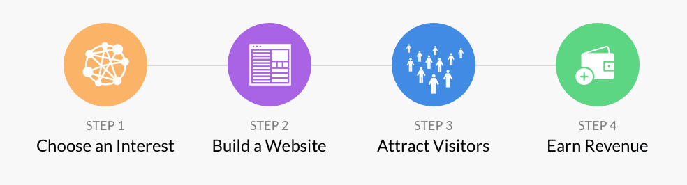 this image shows the 4 steps Wealthy Affiliate trains you on.