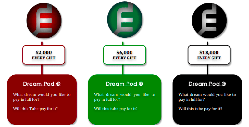 "this image shows the 3 difference ""dream pod"" packages you can buy into with Too Damn Easy"
