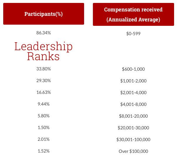 this image shows the Organo Gold annual income disclosure statistics