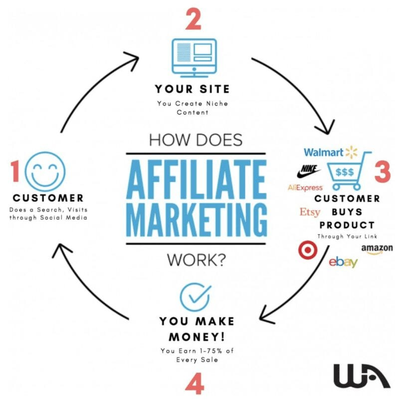 How to Make Money at Wealthy Affiliate - image showing how affiliate marketing works