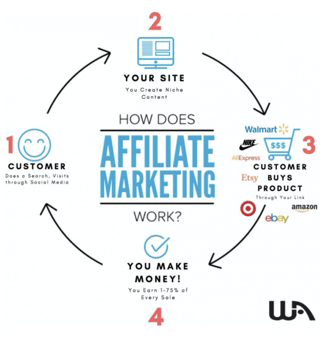 Best Affiliate Marketing Training Courses - illustration showing how affiliate marketing works